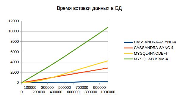 cassandra-vs-mysql-4