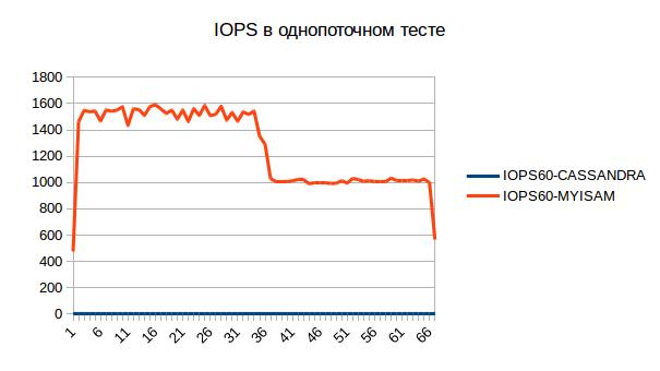 iops60-single