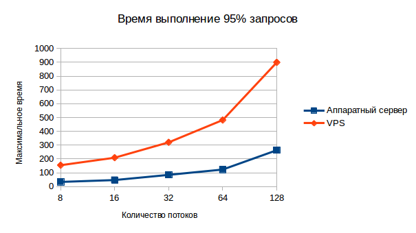 chart_95pct